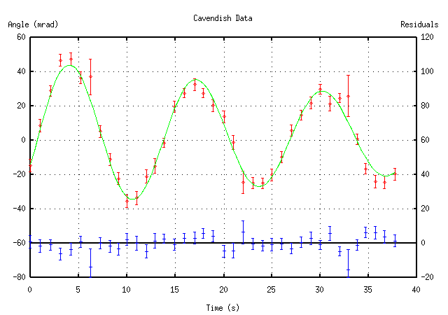 Plotting Data with gnuplot